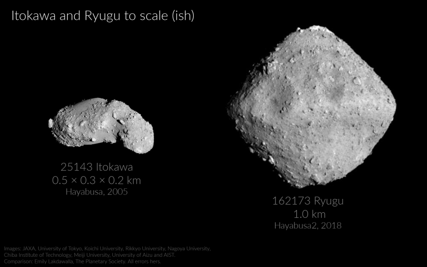 20180627_itokawa-and-ryugu-to-scale